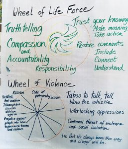 Flip chart page from Community Practice Day